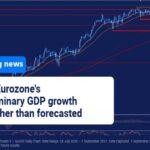eurostat gdp growin by 2.2% in euro zone